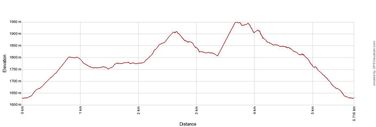 Sleme Elevation Profile