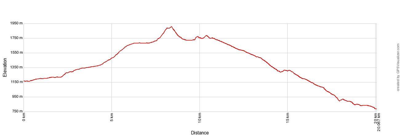 Tongariro Elevation Profile