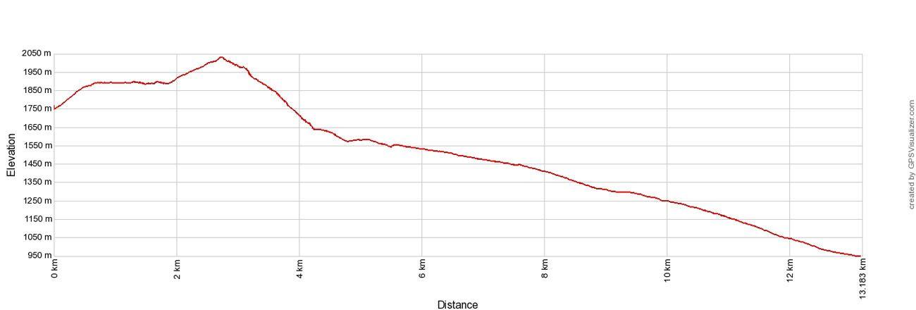 Velka Elevation Profile