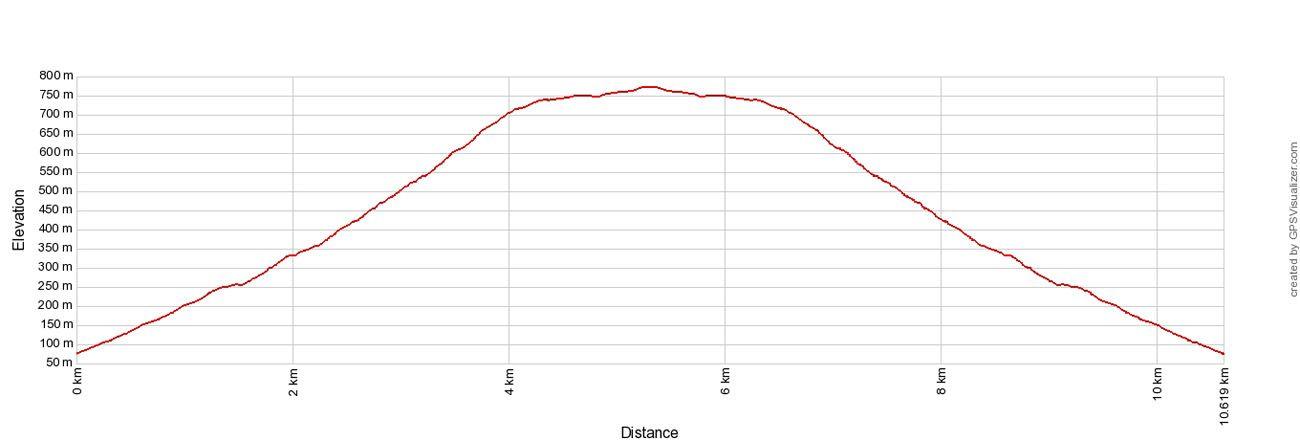 Vidova Gora Elevation Profile