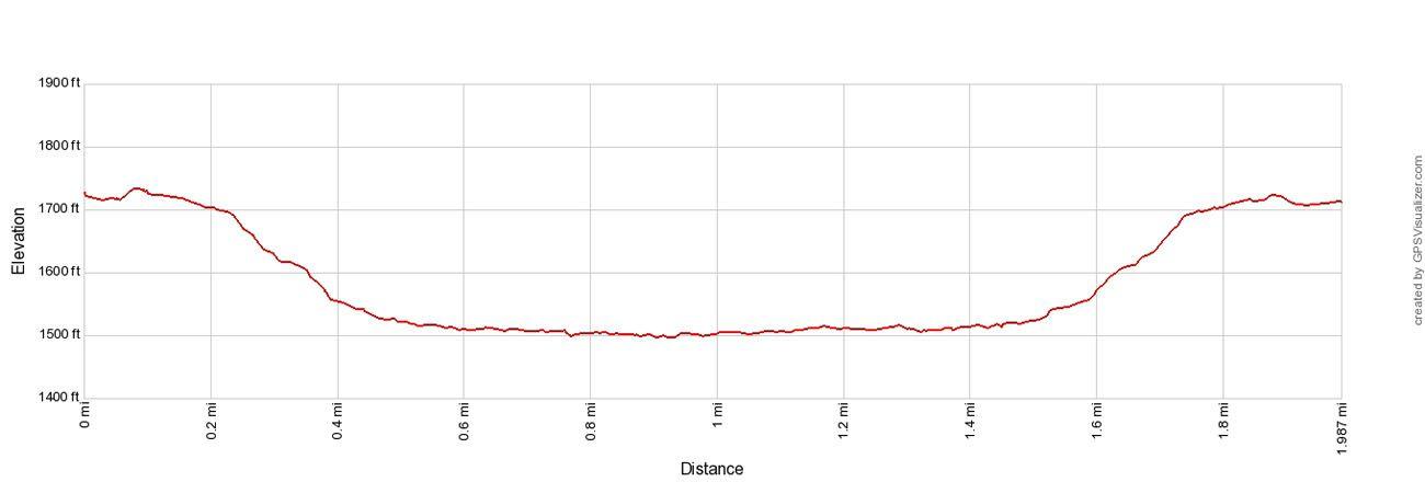 Horseshoe Lake Elevation Profile