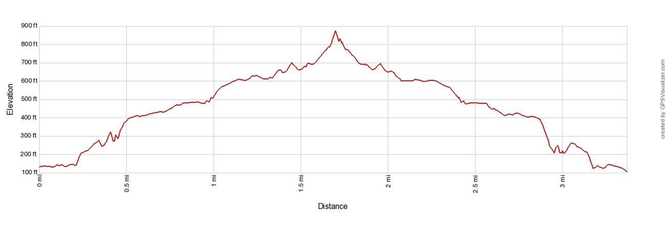 Pipiwai Trail Elevation Profile