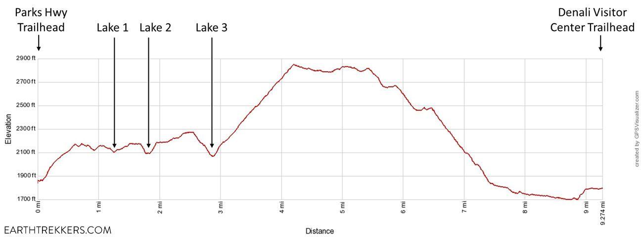 Triple Lakes Elevation Profile