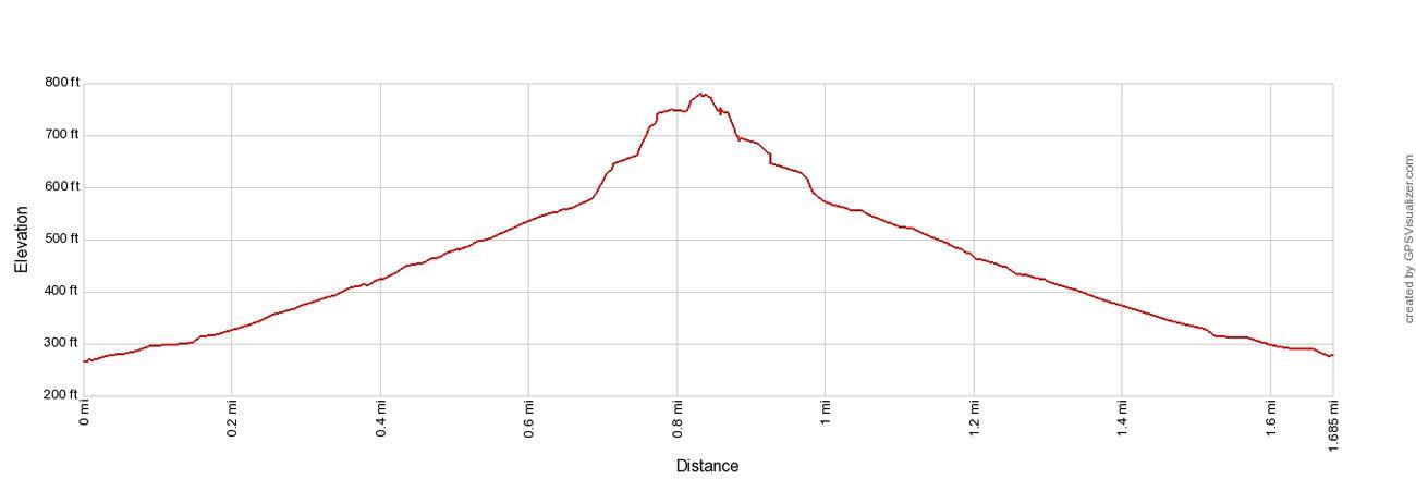 Diamond Head Elevation Profile