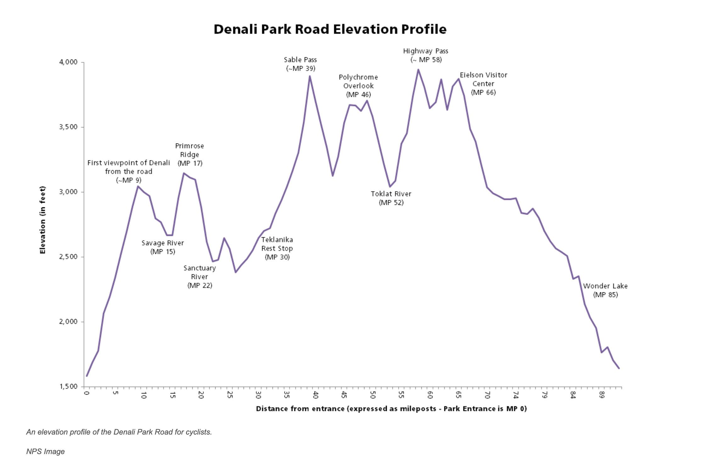 Elevation Profile NPS Denali Road