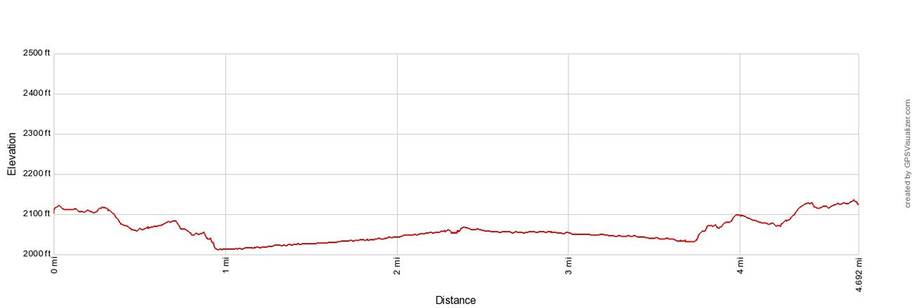 McKinley Bar Trail Elevation Profile