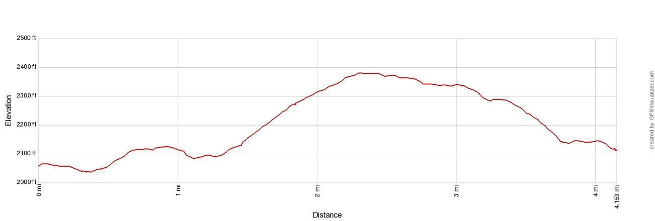 Mountain Bike to Hike