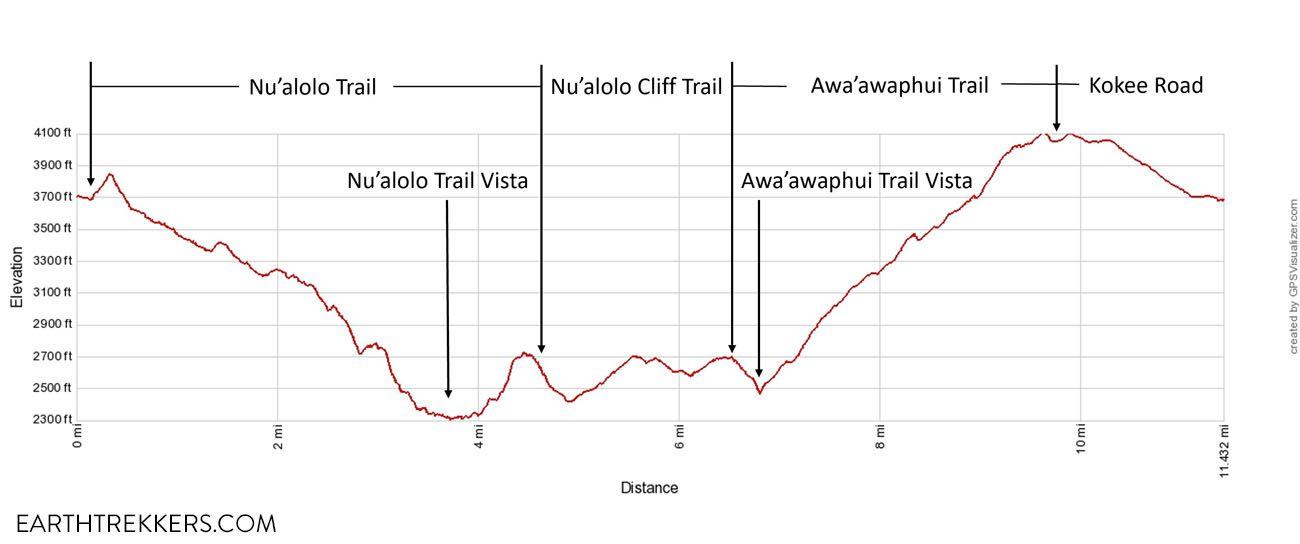 Nua'lolo Trail Elevation Profile