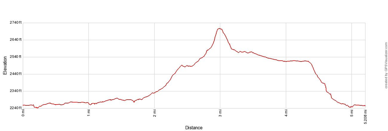 Ekblom Big Plateau Trail Elevation Profile